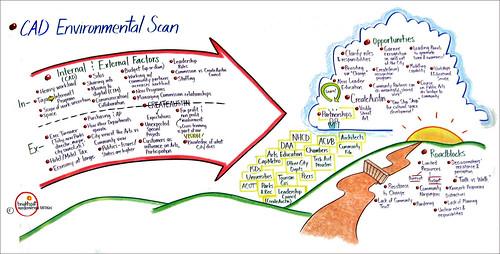 CAD Environmental Scan