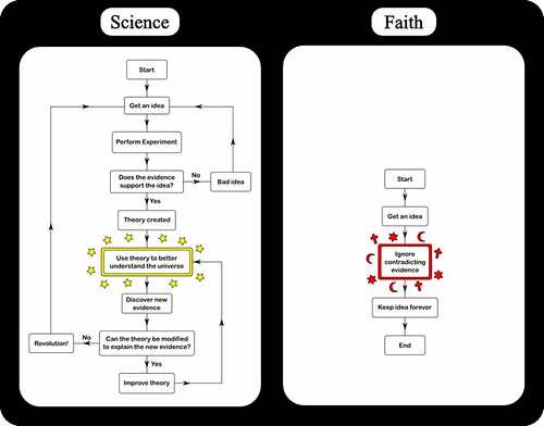 science vs faith flowcharts