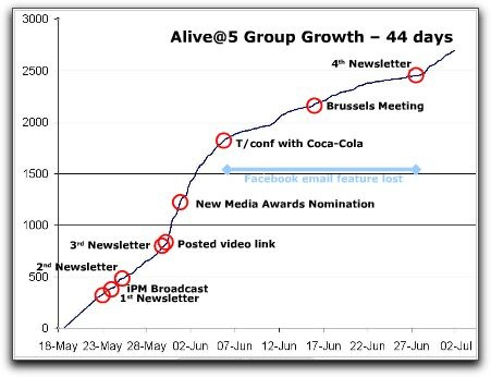 Coca-Cola Group Growth 1