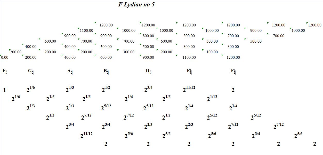FLydianNo5-interval-analysis
