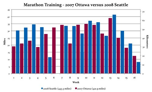 Marathon Training - 2007 Ottawa versus 2008 Seattle