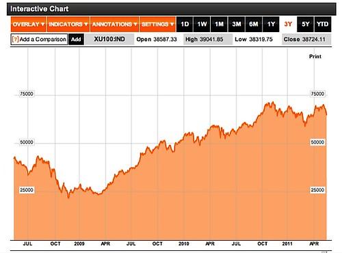 Turkey stocks