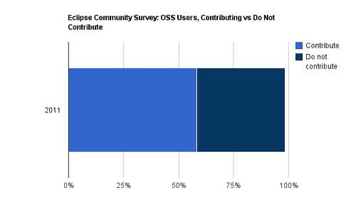 Eclipse Survey, Contributors vs Non-contributors