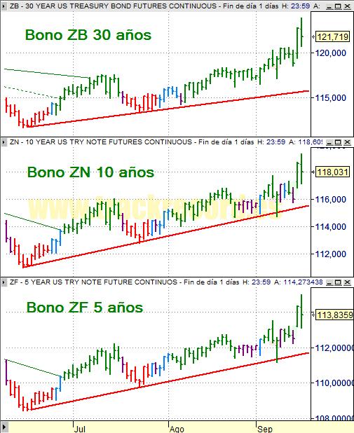 Estrategia bonos USA ZB 30 años, ZN 10 años y ZF 5 años (16 septiembre 2008)