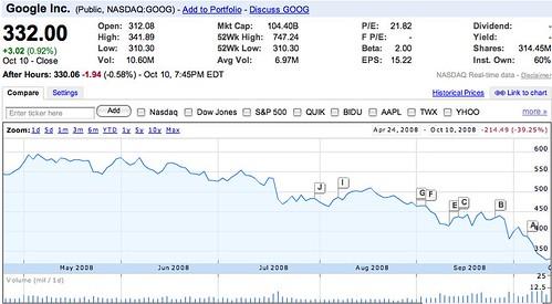 GOOG - Google Inc. - Google Finance