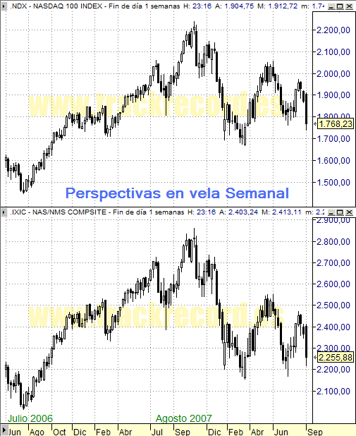 Perspectiva Semanal índices USA Nasdaq 100 y Nasdaq Composite (5 septiembre 2008)