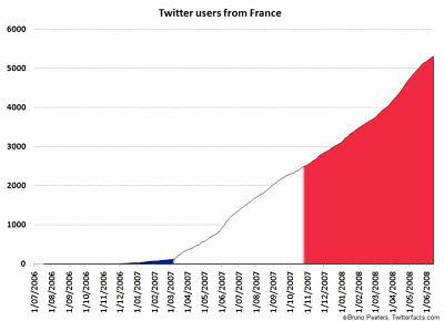 twitter historique france micro-blogging