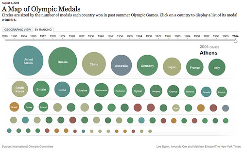 A Map of Olympic Medals