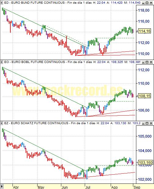 Estrategia bonos Eurex 1 septiembre 2008, Bund, Bobl y Schatz