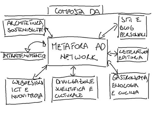 Metafora AD Network: ma chi è il Network?