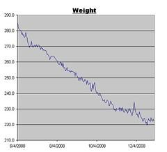 20081231_Weight