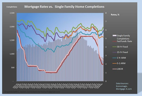 single fam starts vs mortgage rates - june 08