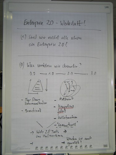 SCOPE_08: Enterprise 2.0 Workshop (1)