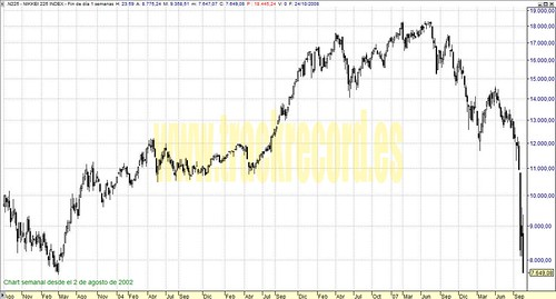 Nikkei225 perspectiva en semanal (de 2 agosto 2002 a 24 octubre 2008)