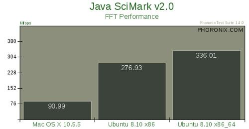 Mac OS X 10.5.5 vs. Ubuntu 8.10 --评测20