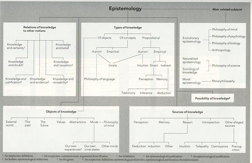 Epistemology Map