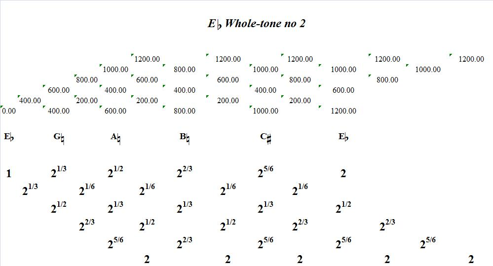 EFlatWholeToneNo2-interval-analysis
