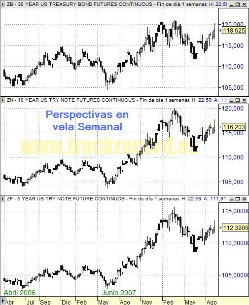 Perspectiva Semanal bonos USA ZB 30 años, ZN 10 años y ZF 5 años (5 septiembre 2008)