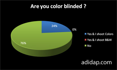 poll color blinded