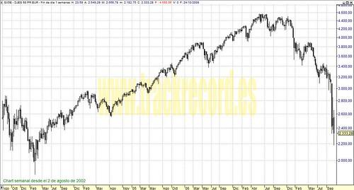 EuroStoxx50 perspectiva en semanal (de 2 agosto 2002 a 24 octubre 2008)