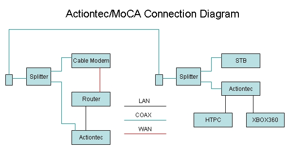 actiontec miwr a cheap moca bridge for all avs forum hope you this useful