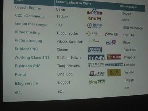 China's Top Web 2.0 companies