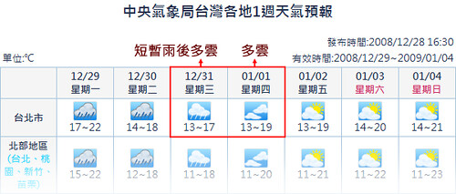 Taipei 2008.12.29 Week Weather
