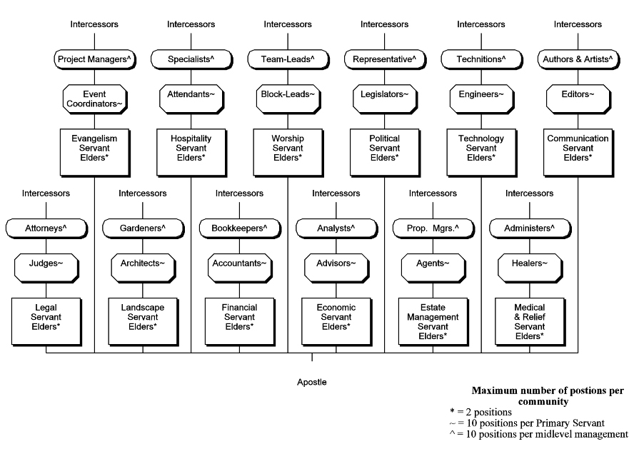 Community Leadership Organization Chart 1