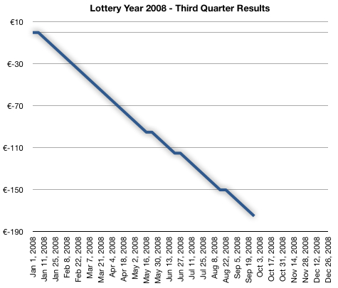 Lottery Year 2008 - Third Quarter Results