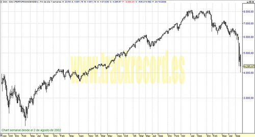 Dax30 perspectiva en semanal (de 2 agosto 2002 a 24 octubre 2008)