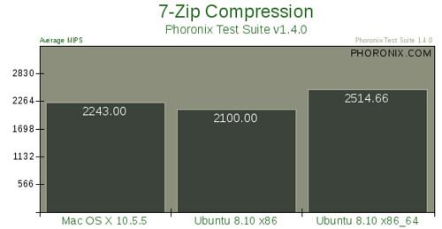Mac OS X 10.5.5 vs. Ubuntu 8.10 --评测9