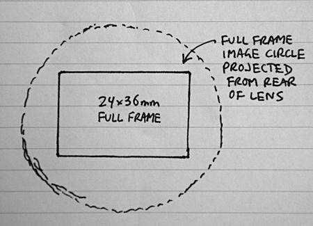 Full frame image circle