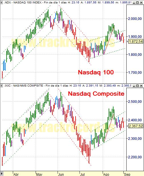 Estrategia índices USA Nasdaq 100 y Nasdaq Composite (29 agosto 2008)