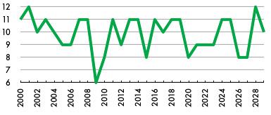 2003~2029년 월~금 공휴일 횟수 변화 (2008년 공휴일 기준)