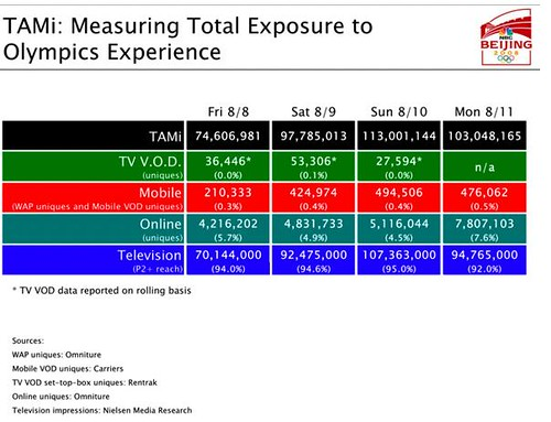 NBC Unveils TAMi Audience Figures Across All Platforms