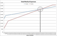 med_expenses_example_chart