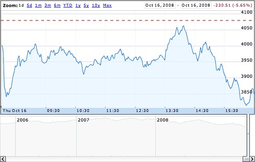 FTSE 100 graph modified