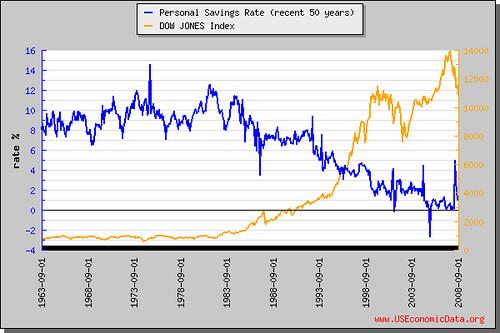 個人儲蓄率(近50年)