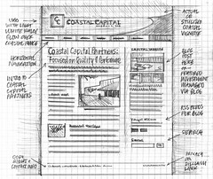 Wireframe sketch by Mike Rohde