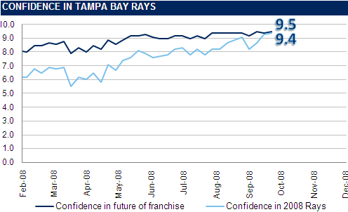 [RI CONFIDENCE GRAPH] The Rays Index Confidence Graph: Week 27