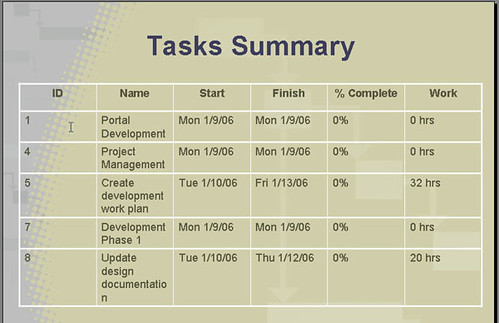 PowerPoint Tasks Summary