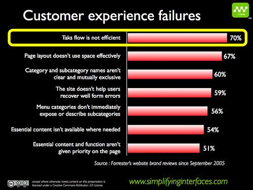 Customer Experience Failures