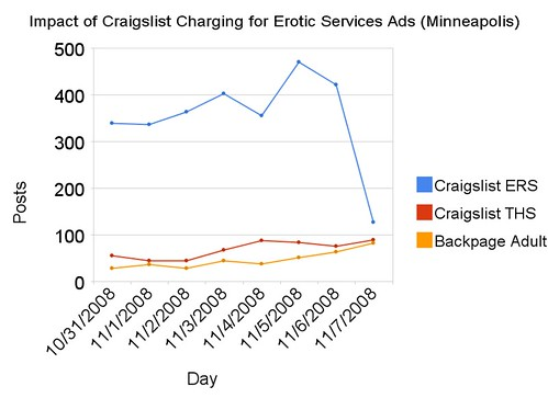 Impact of Craigslist Charging for Erotic Services Ads (Minneapolis)