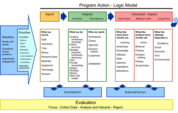 The Logic Model Getting A Social Return On Investment Don