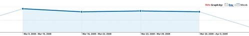 Google Analytics Week View