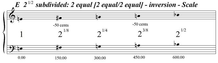 ESquareRootOf2Subdivided2Equal-2Equal2EqualInversion