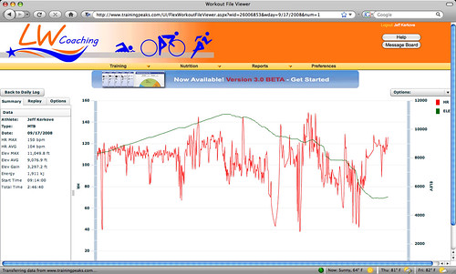 WP ride, Wed profile