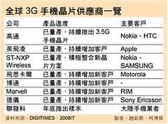 全球 3G 手機晶片供應商一覽