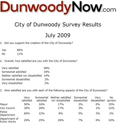 Dunwoody Survey Results