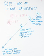 Return on time invested - Agile Retrospective